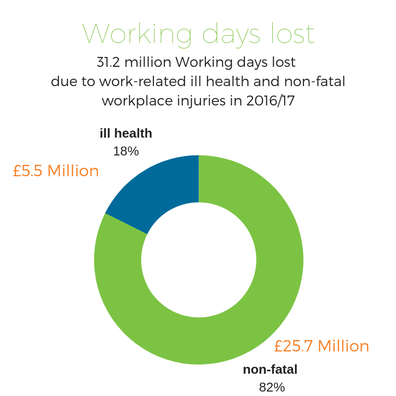 ill health working days lost