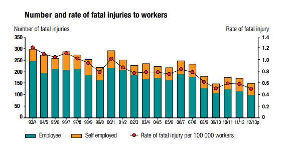 Falls from height are still responsible for 1/3 of worker deaths in the UK